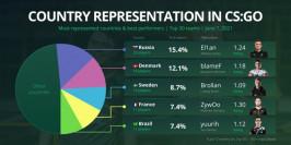 La France est le quatrième pays le plus représenté dans le top 30 mondial